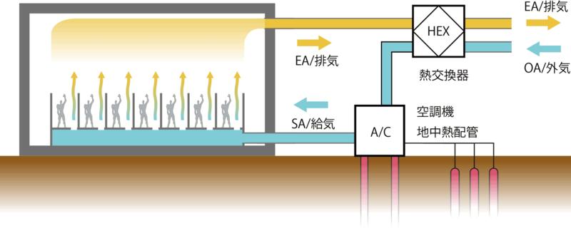 避難所内でのコロナウィルス感染防止方法の為の空調換気方法