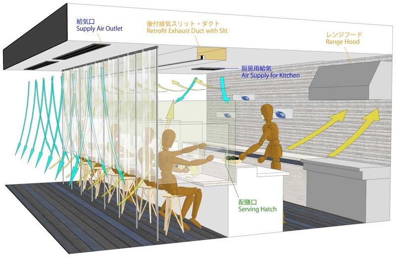 寿司屋、屋台、バー等のカウンター席の感染防止の為の構成例